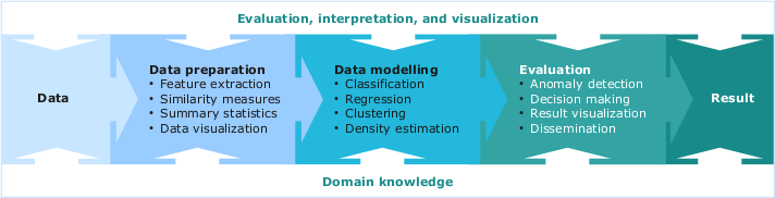 Introduction to Machine Learning and Data Mining