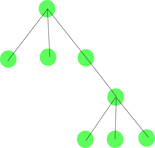 Summer school on graphs in computer graphics image and signal analysis in graph theory a forest is an acyclic graph and a tree is a connected acyclic graph thus a forest may consist of a set of trees ccuart Image collections